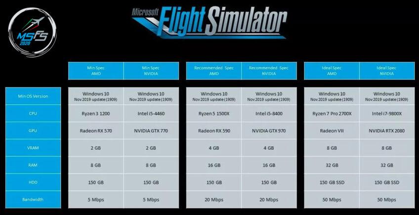 Prestazioni Archivi Microsoft Flight Simulator 2020